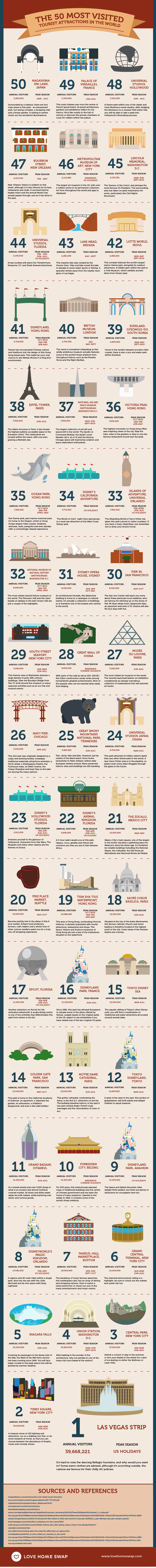 50 Most Visited Tourist Attractions